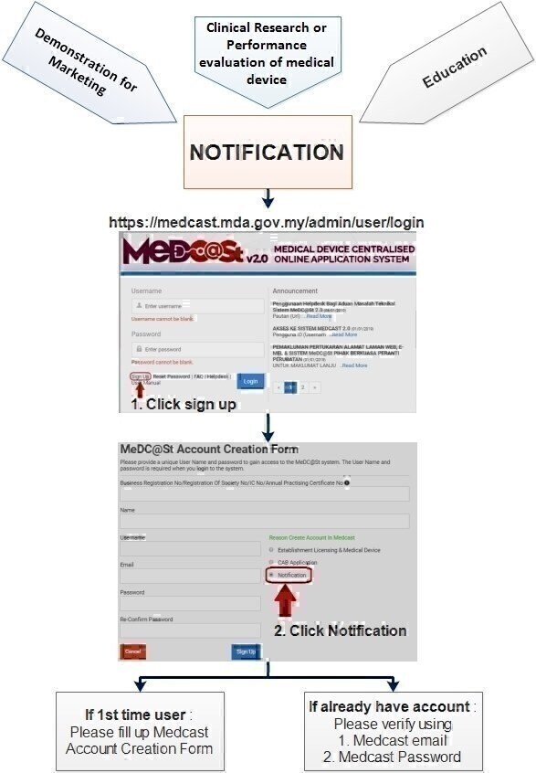 Flowchart Notification Akaun