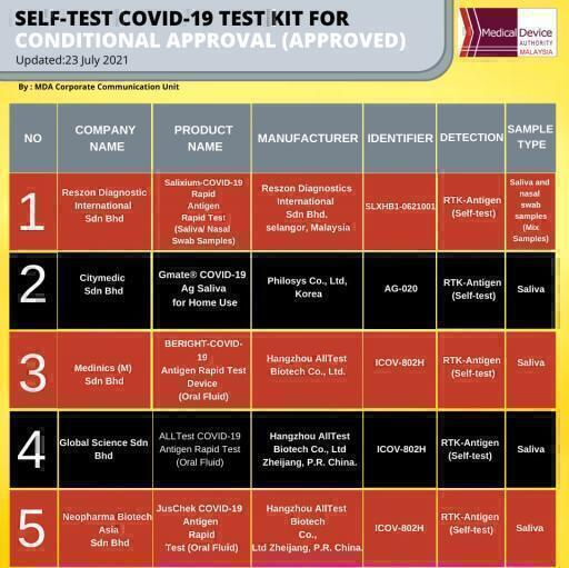 Self test covid 19 test kit for conditional approval 23 Julai 2021